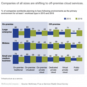 mckinsey-report-on-the-cloud-adoption-nuvepro